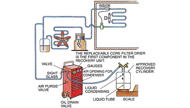 This is an illustration of a refrigerant recovery apparatus that has an oil collection feature.