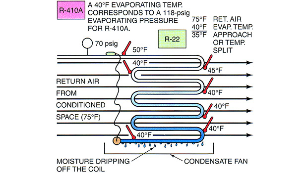 This is an illustration of a properly charged evaporator with the correct superheat.
