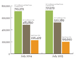 Facts + Figures: Oil Warm Air Furnace Shipments Up Nearly 20 Percent in July