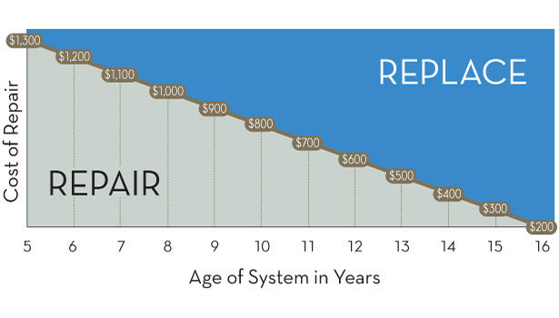 Image Result For Cost To Replace Hvac Unit