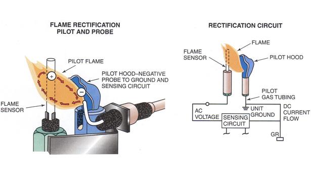 Btu Buddy 140: Seasonal Service on a Gas Furnace and