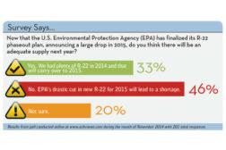 November 2014 Survey Says