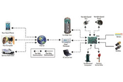 ClimateMasterâ??s iGate Connect provides owners with access to all their buildings through a single interface over the Internet and allows service personnel to monitor all critical unit operations in real time.