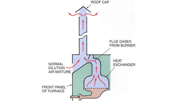 This is an example of an older style furnace where the heat from the flue gases carried the products of combustion up the flue. These furnaces were about 80 percent efficient.
