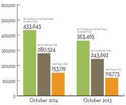 Air-source Heat Pump Shipments Up Nearly 28 Percent in October