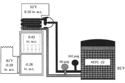 Figure 1. Indoor airflow system evaluation results.