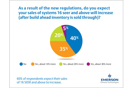 F-_Emerson_Contractor_Regulation_Survey_Graphic.jpg