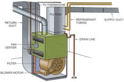 This is an illustration of a furnace basement installation.