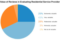Value of reviews in evaluating residential service providers.