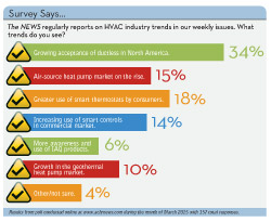 Survey Says: What HVAC Industry Trends Do You See?