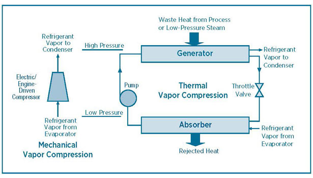 Using Low Grade Waste Steam To Power Absorption Chillers