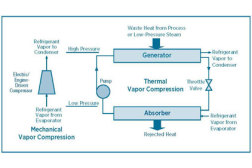 Comparison of mechanical and thermal vapor compression systems.
