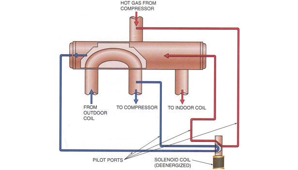 This drawing shows the piston forcing the hot gas to the indoor coil for heating. Notice the pilot solenoid is not energized.