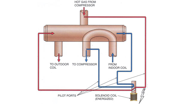 This drawing shows the hot gas has shifted to the right, forcing the hot gas into the outdoor coil for cooling. Notice the pilot solenoid is energized.