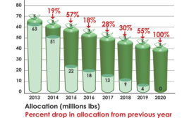The U.S. Environmental Protection Agency (EPA) mandates that R-22 supplies will be cut by 57 percent in 2015 â?? the largest one-year drop during the entire phaseout.(Graph courtesy of ICOR Intl.)
