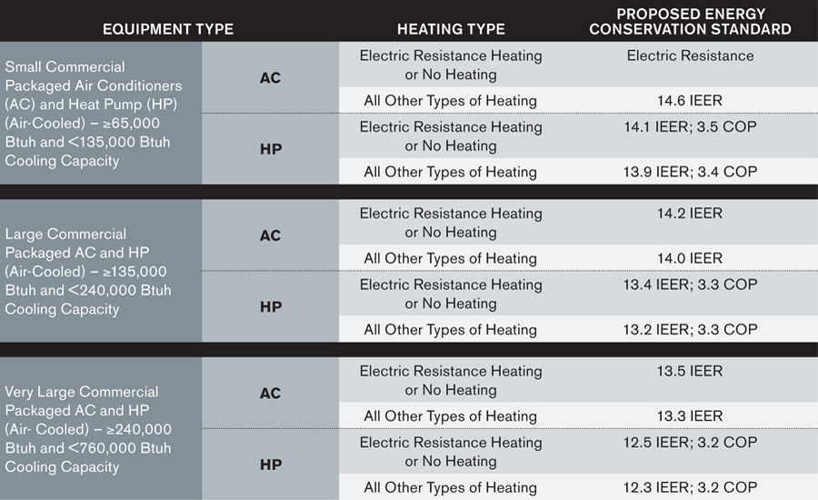 TABLE 2: Proposed energy conservation standards for small, large, and very large commercial package air conditioning and heating equipment. Information courtesy of the U.S. Department of Energy