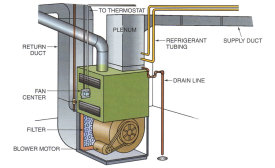 This is an example of a residential unit showing that the air flows through the filter, into the blower wheel, and then to the coil.