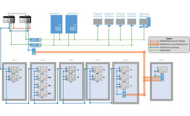 NETWORKING: The PlantPAx system consists of redundant servers and ControlLogix controllers and a device-level ring for the I/O network, connecting 14 remote I/O chassis.
