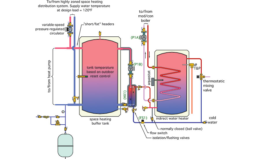 Hydronics Zone Combining A Water To Water Heat Pump With