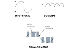 FIGURE 1: Variable frequency drives (VFDs) convert a motorâ??s ac input to dc to a simulated ac signal at varying frequencies.
