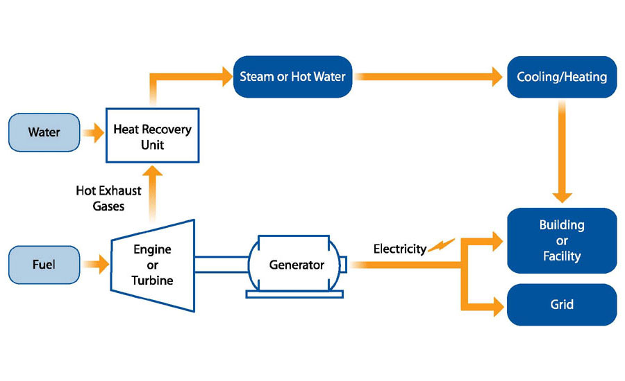 The Basics Of Combined Heat And Power