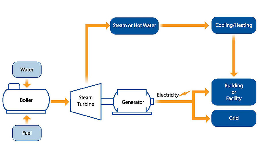 schematic diagram of steam power plant image 8