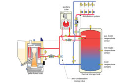 FIGURE 1: One way to avoid short-cycling issues is to install a thermal storage tank between the pellet-fueled boiler, as shown here.