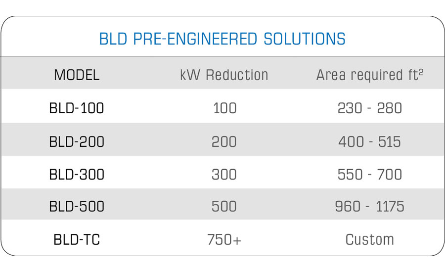 Building Load Deferment's pre-engineered models provide kW reductions from 100 to 750+ with a minimal footprint.