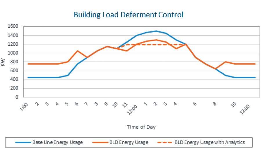 This chart shows the demand difference between a standard building, a building with BLD, and a building with BLD and HIGHMARK's demand-optimization platform.