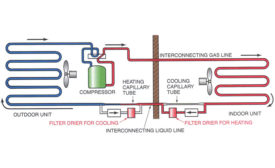 This example shows the indoor coil and the condenser during the heating cycle. If airflow is reduced across the indoor coil, the head pressure will rise very quickly and be very hard on the compressor.
