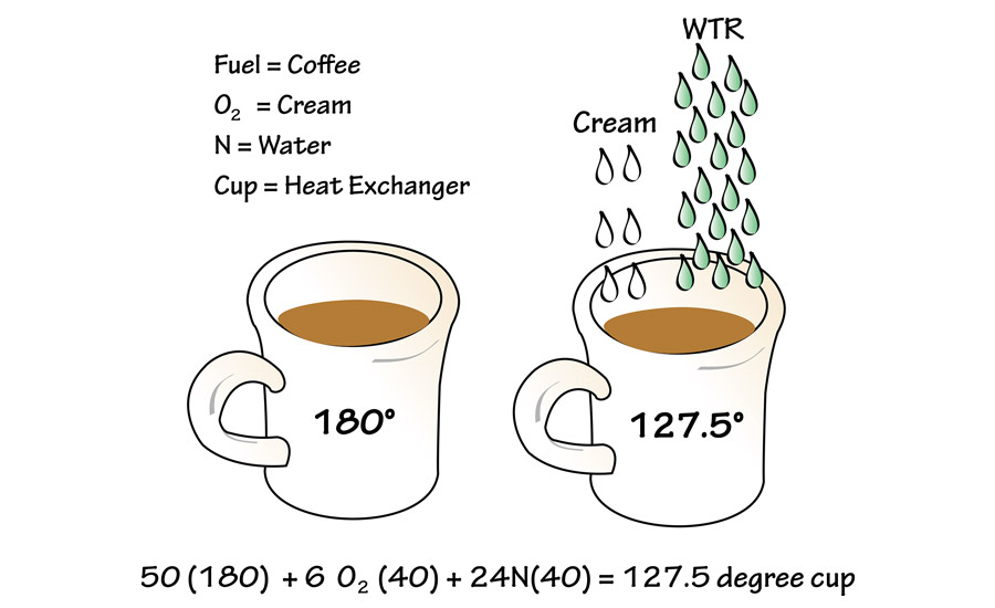 A full cup of coffee (fuel) at 180°F brings the cup (heat exchanger) to 180°F.
