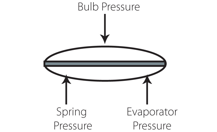 Each TXV has three main forces at play. Spring pressure is set at the factory and determines the superheat at which the valve works.