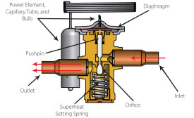 A look inside a typical thermostatic expansion valve (TXV).