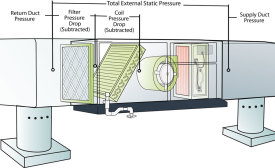 Pressure reading locations will vary from a gas furnace to an air handler. Many air handlers include the pressure drop of the internal coil in the total external static pressure rating.