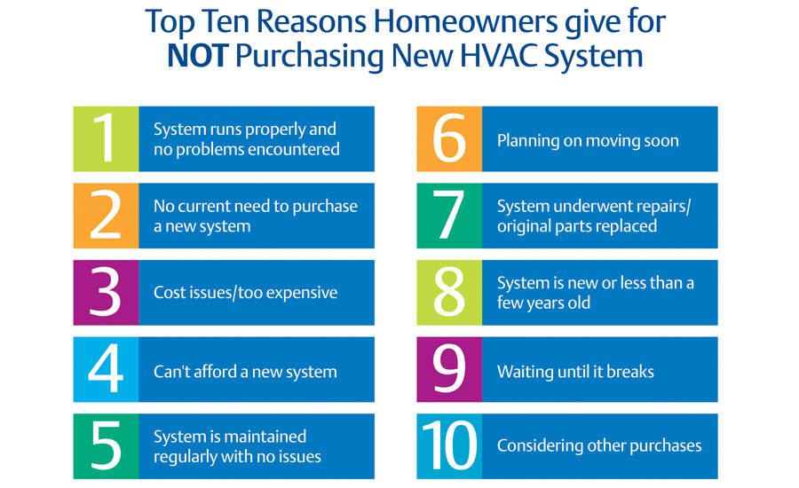 Top 10 reasons HVAC customers do not purchase