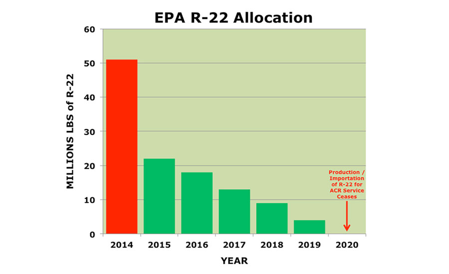 The EPA's final allocation rule for R-22 decreases the supply of the refrigerant each year.