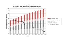 U.S. HFC phasedown proposal