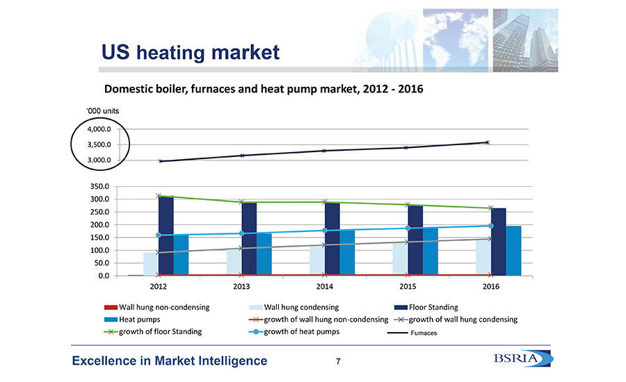 While the rest of the world primarily uses boilers for space heating requirements, North America is predominantly a forced-air furnace market.