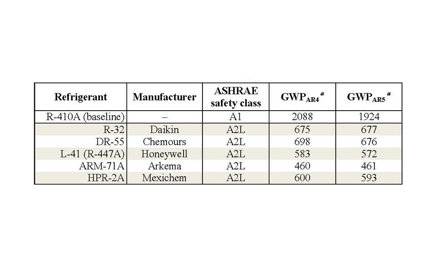 Baseline and lower-GWP alternative refrigerant characteristics for the R-410A unit