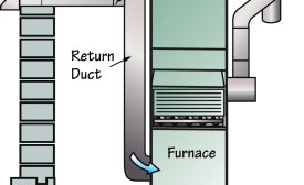 This style of ventilation introduces a small amount of outside air directly into the return duct of a system.