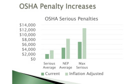 Occupational Safety and Health Administration (OSHA) penalties are slated to increase sharply this year. Charts courtesy of Lowell Randel