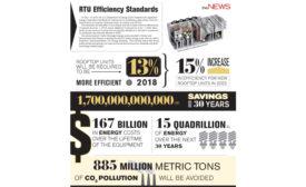 RTU Efficiency Standards Infographic