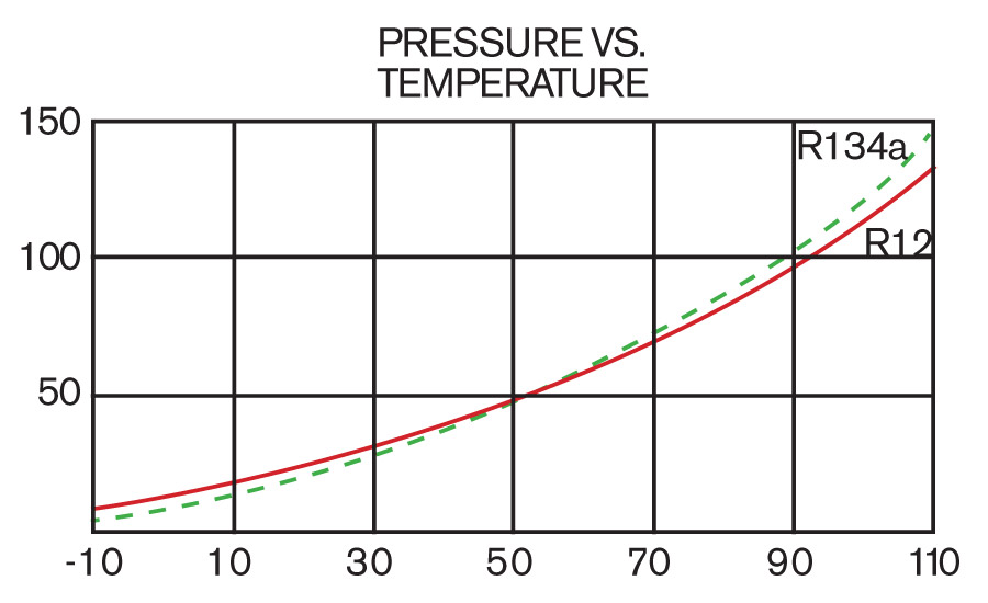 A comparison of the pressure/temperature relationships of HFC-134a and CFC-12