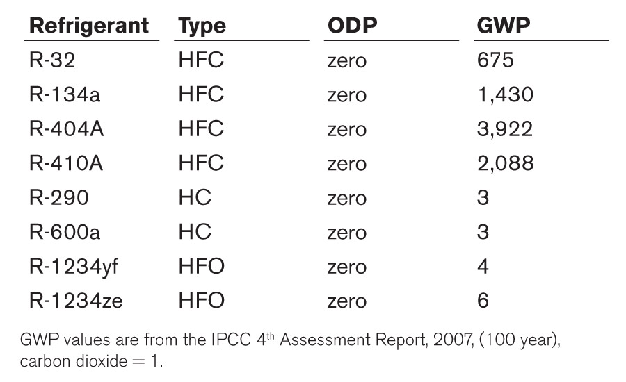A comparison of the global-warming potentials of some refrigerants