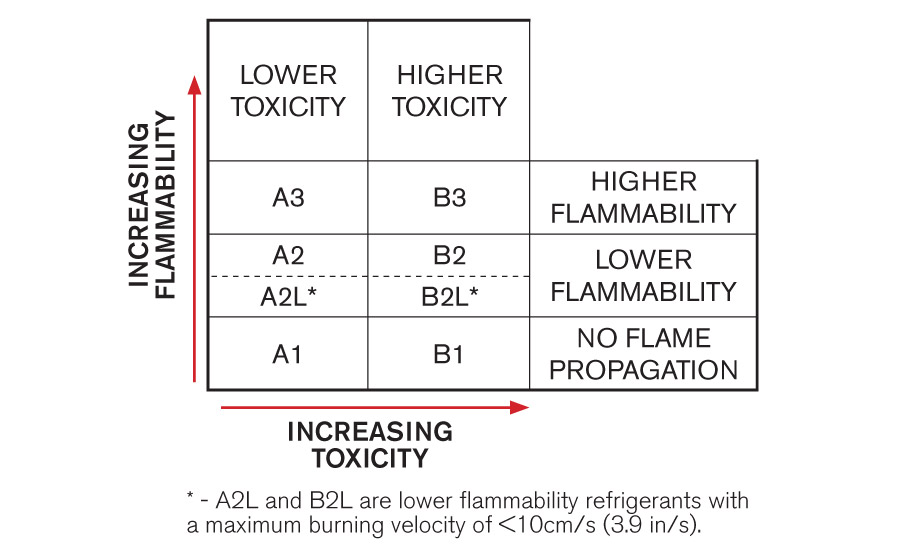 ASHRAE safety classifications for refrigerants