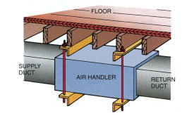 an example of an air handler suspended under a floor