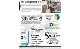VRF Gaining Ground in US