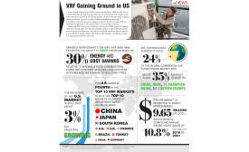 VRF Gaining Ground in US