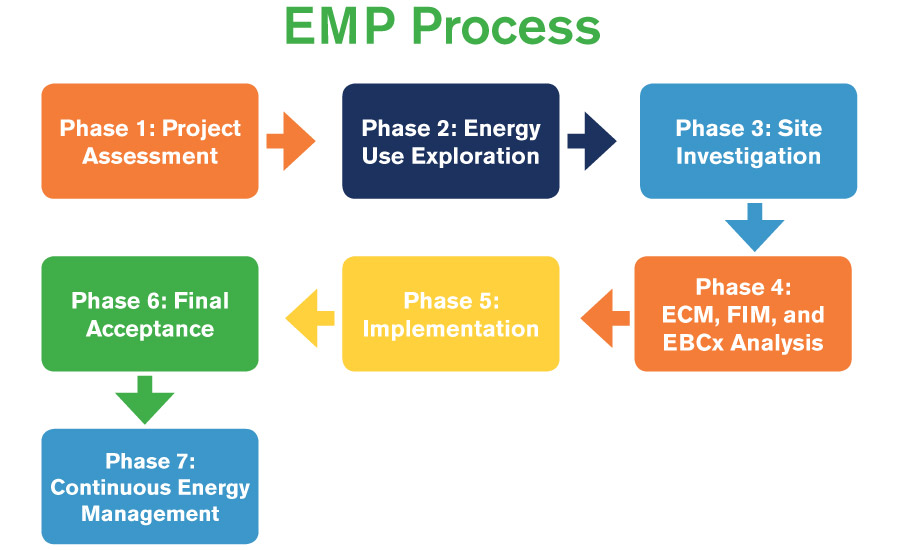 This diagram shows the seven project phases that a certified Energy Management Professional (EMP) commits to following when working to improve a building's efficiency.