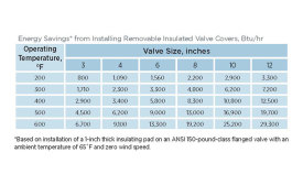 Energy savings using insulating valve covers